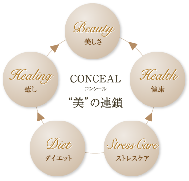 CONCEAL 美の連鎖